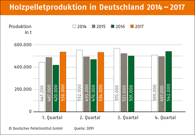 Pelletproduktion in Deutschland 2014 – 2017. ©Graphique: Deutsches Pelletinstitut GmbH